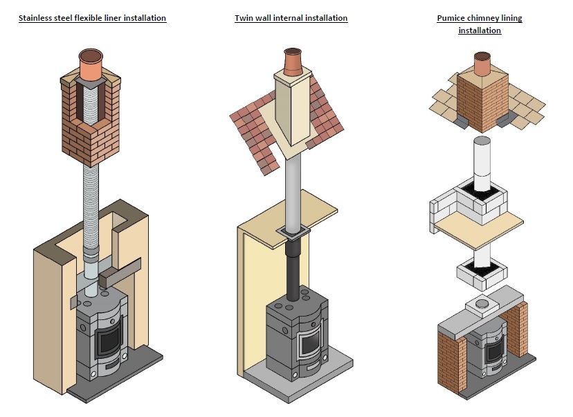 how to hold up a chimney liner